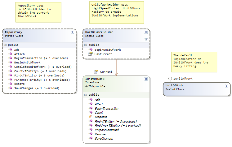 Uml Diagram Repository Pattern Images - How To Guide And