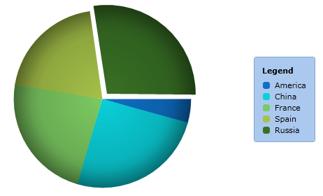 Silverlight Pie Chart
