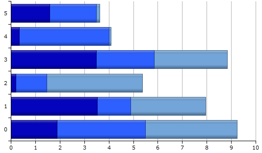 Silverlight Stacked Bar Chart