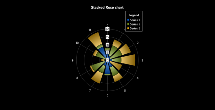 Windows Phone Stacked Rose Charts