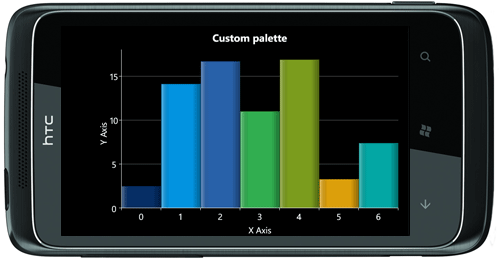 WP7 histogram