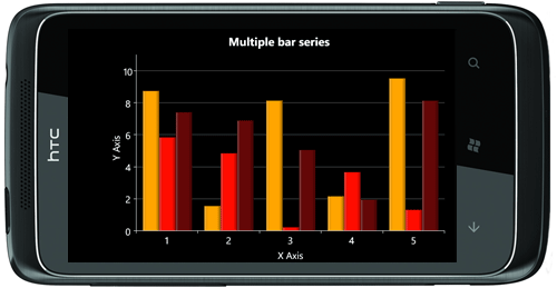 Multiple bar series