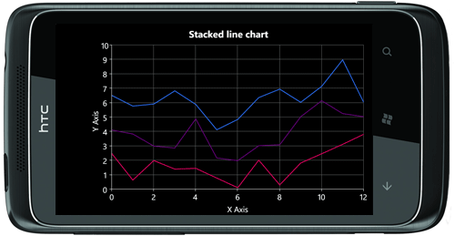 WP7 stacked line chart