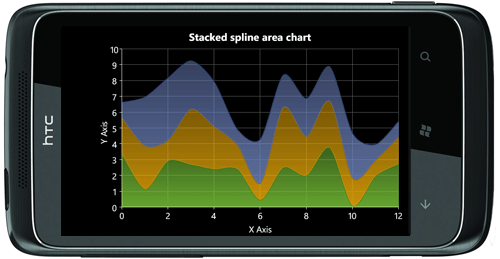 WP7 stacked spline area chart