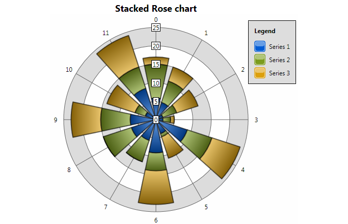 Silverlight Stacked Rose Charts