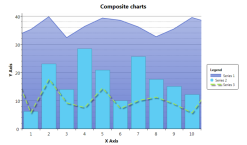 Composite charts<br />You can even overlay three different chart types on the same graph!
